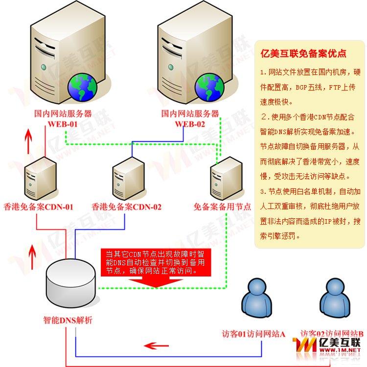 双重联锁正反转电路互联图